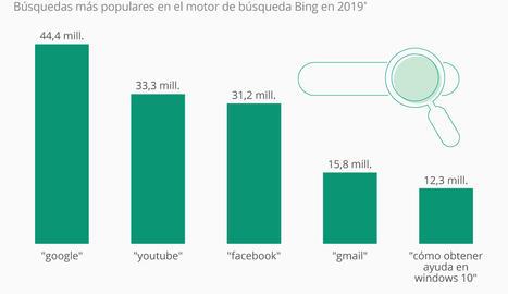 La palabra más buscada en Bing es su principal competidor, Google