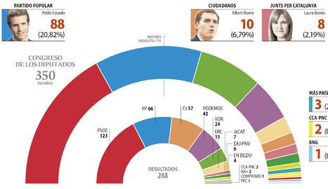 Resultats Eleccions Generals 10N