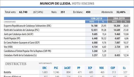 Eleccions 10N Lleida barris