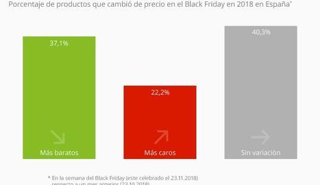 Uno de cada cinco productos en el pasado Black Friday era más caro