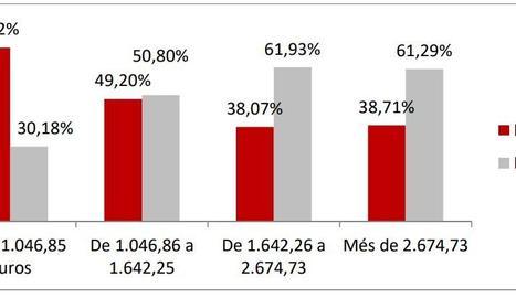 UGT denuncia que les dones cobren 543 euros menys al mes que els homes
