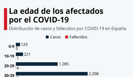 GRÀFIC | Quina edat tenen les persones que s'han infectat i han mort per Covid-19 a Espanya?