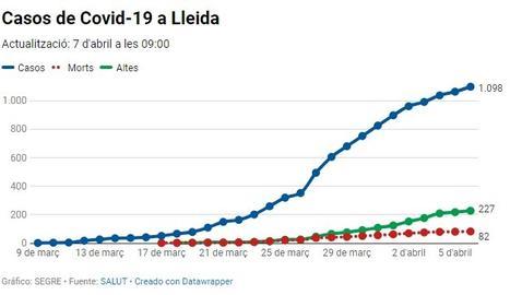 Gràfic actualitzat dels positius per coronavirus a Lleida