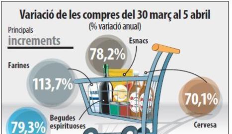 Alcohol, esnacs i farina guanyen pes en la compra