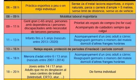 La Generalitat proposa distribuir en franges horàries les sortides