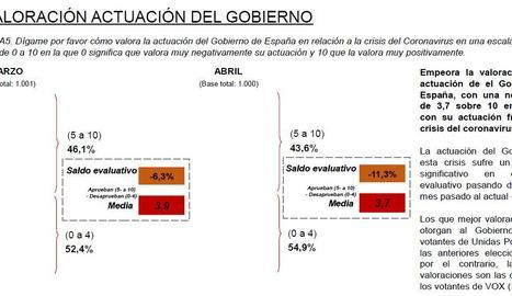 El 56% de ciutadans desconfien de la capacitat del Govern estatal per poder superar la crisi