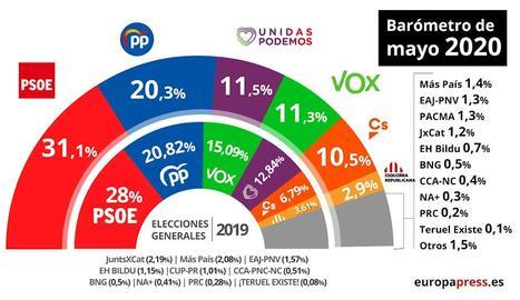 L'estimació de vot a l'últim baròmetre del CIS