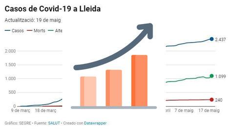GRÀFICS | La pandèmia, a Lleida