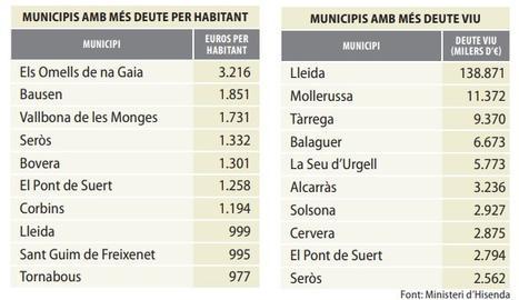 Cent set pobles de Lleida, sense deutes amb bancs, però 124 han de liquidar 218 milions