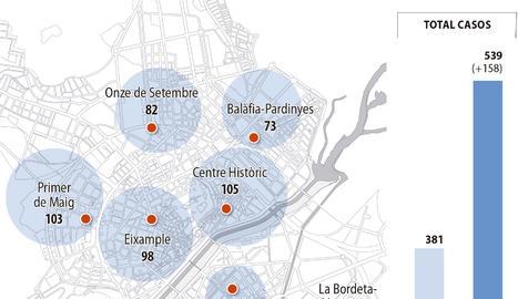 Els casos a Lleida ciutat pugen un 41% en només una setmana