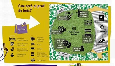 Mapa amb els diferents serveis que tindrà el futur parc.