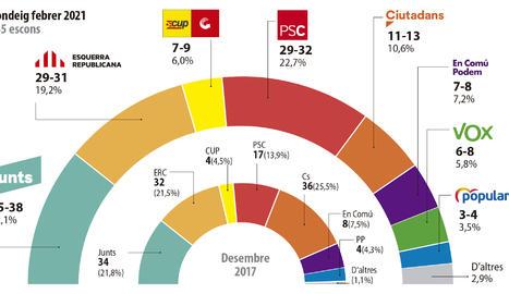 Triple empat entre Junts, PSC i ERC, amb avantatge en escons per als de Puigdemont
