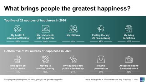 ¿Cuál es la principal fuente de felicidad en tiempos de coronavirus?