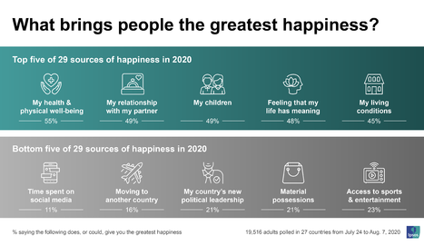 Quina és la principal font de felicitat en temps de coronavirus?