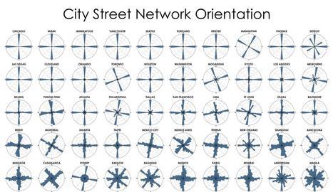 L'orientació dels carrers de les ciutats del món