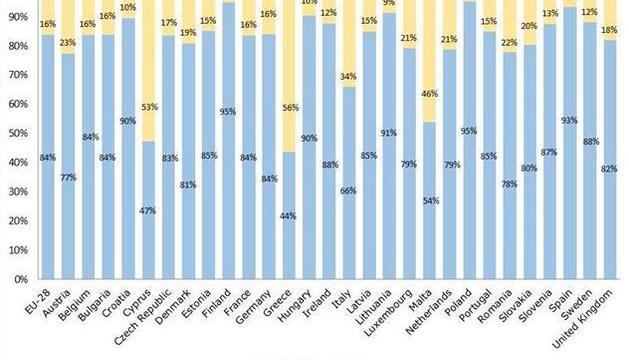 El 84% d'europeus i 93% d'espanyols van demanar d'abolir el canvi d'hora a la UE