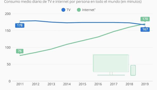 En 2019, el consumo de internet superó al de la televisión