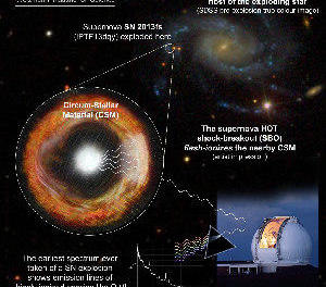 Científics capten els moments finals d'una estrella massiva en una altra galàxia