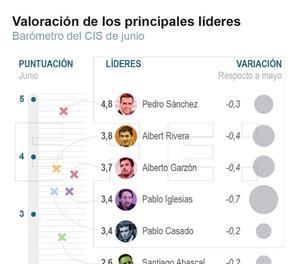 Empitjora la nota dels líders després del 26M i Sánchez és el més ben valorat