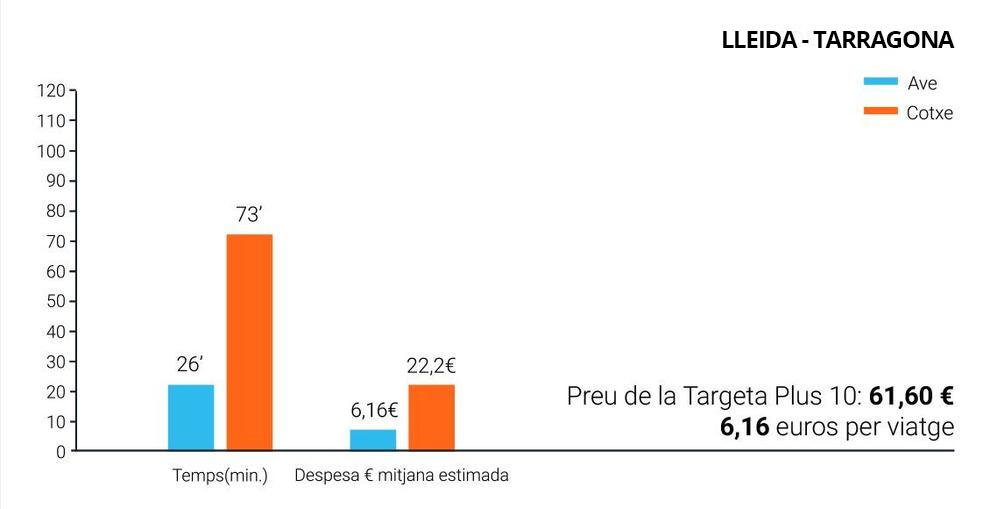 Lleida Tarragona