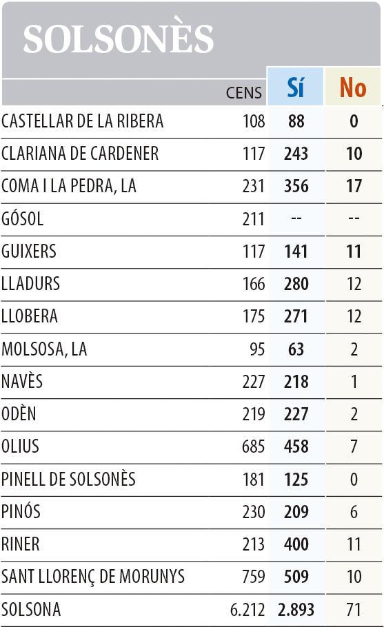 1-O. Resultats a les comarques de Lleida